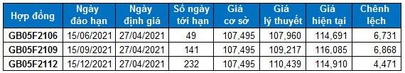 Chứng khoán phái sinh Ngày 27/04/2021: Mở Short nếu VN30-Index rơi xuống dưới vùng 1,250-1,270 điểm