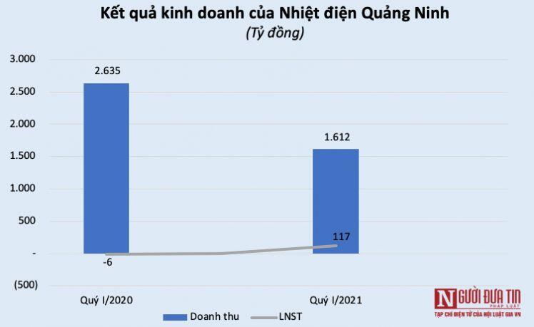 Nhiều doanh nghiệp nhiệt điện gặp khó trong quý I/2021