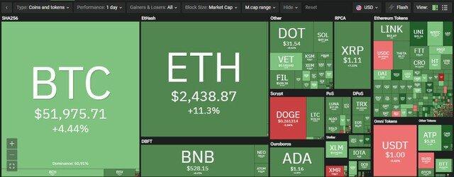 """Giá Bitcoin hôm nay ngày 26/4: """"Cá voi"""" bắt đáy mạnh tay, giá Bitcoin tăng vượt trên mốc 52.000 USD"""