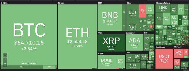Giá Bitcoin hôm nay ngày 26/4: Tesla lãi hơn 100 triệu USD nhờ bán Bitcoin, giá Bitcoin áp sát mốc 55.000 USD