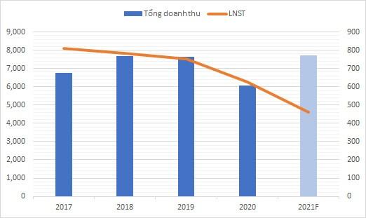 ĐHĐCĐ NT2: Kế hoạch lợi nhuận giảm năm thứ 7 liên tiếp