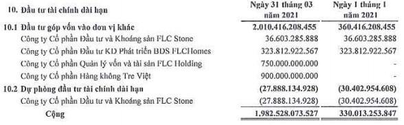 ROS báo lãi ròng quý 1 hơn 18 tỷ đồng, gấp 44 lần cùng kỳ