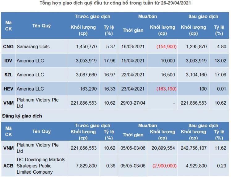 Giao dịch quỹ đầu tư: 'Án binh bất động'