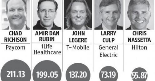 Những CEO được trả lương hậu hĩnh dù công ty lao đao vì Covid-19