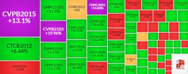 Thị trường chứng quyền Tuần 04-07/05/2021: Duy trì sắc xanh?
