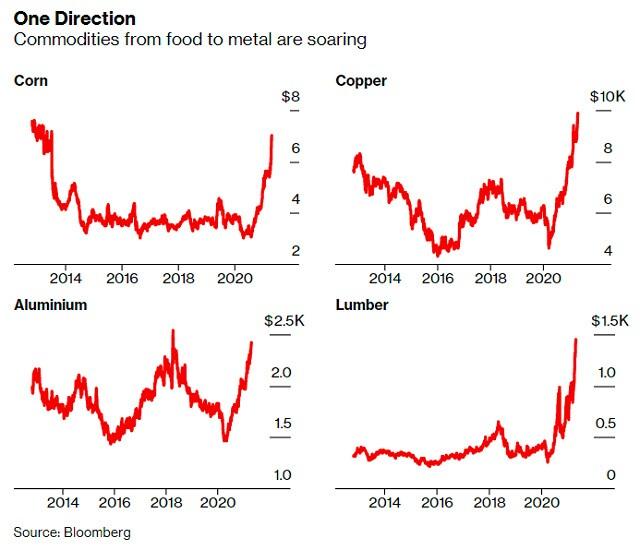 Bloomberg: Giá hàng hóa tăng chóng mặt, từ lát bánh mỳ tới tòa nhà chọc trời đều trở nên đắt đỏ