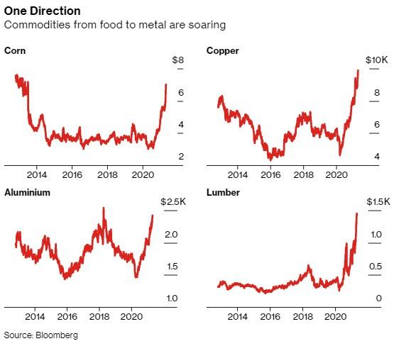 Giá nguyên vật liệu tăng mạnh trên toàn cầu