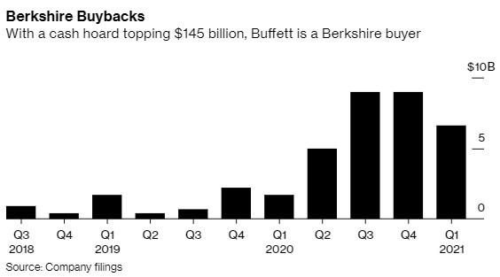 Những bài học đầu tư từ Warren Buffett và Charlie Munger vừa mới chia sẻ