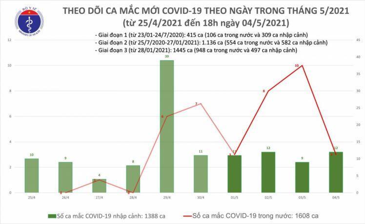 Chiều 4/5, Việt Nam có thêm 1 ca cộng đồng ở Đà Nẵng và 10 ca nhập cảnh