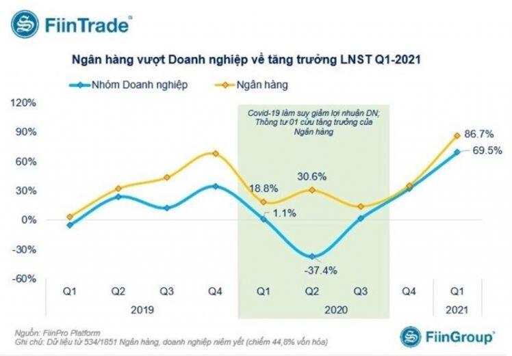 Lợi nhuận quý I/2021 của 19 ngân hàng tăng