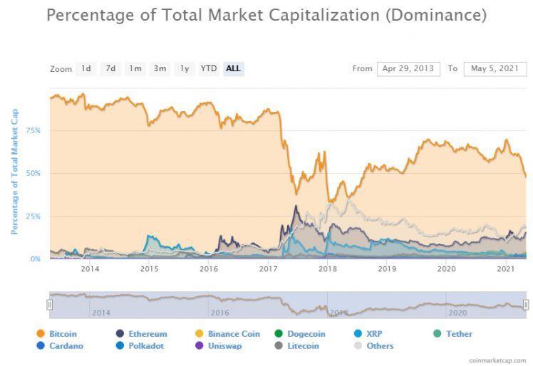 Chuyện gì đang xảy ra với Bitcoin?