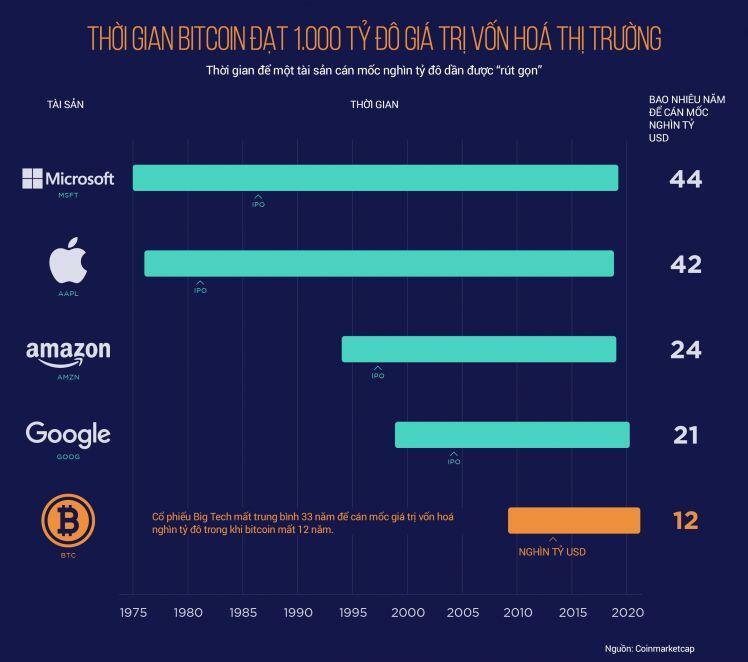 """Bitcoin là tài sản cán mốc """"nghìn tỷ đô"""" nhanh nhất"""