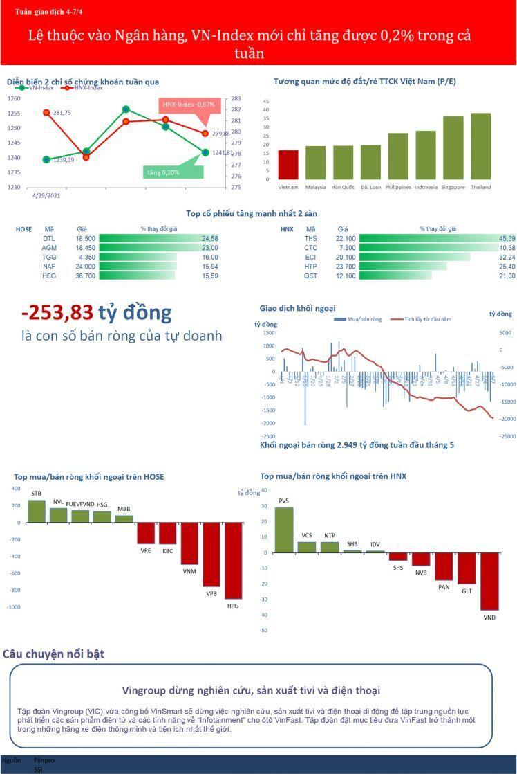 [BizSTOCK] Lệ thuộc vào Ngân hàng, VN-Index mới chỉ tăng được 0,2% cả tuần