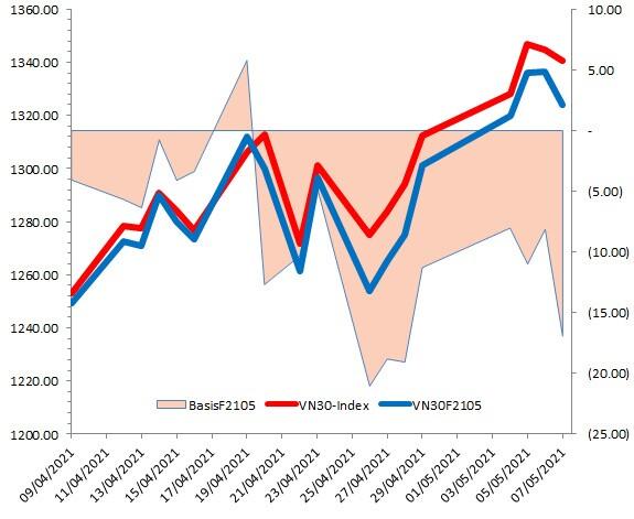 Chứng khoán phái sinh Tuần 10-14/05/2021: Chờ đợi tín hiệu của VN30-Index tại vùng 1,330-1,350 điểm