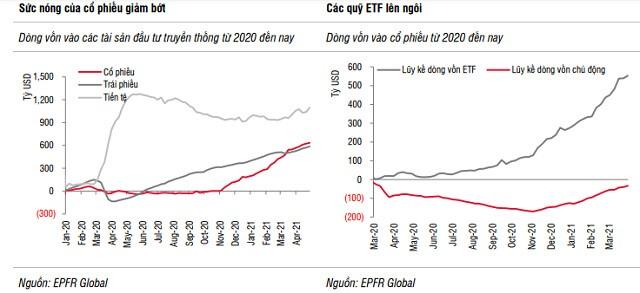 'Việt Nam là điểm sáng hút vốn tháng 4 của khu vực Châu Á nhờ dòng vốn ETF'