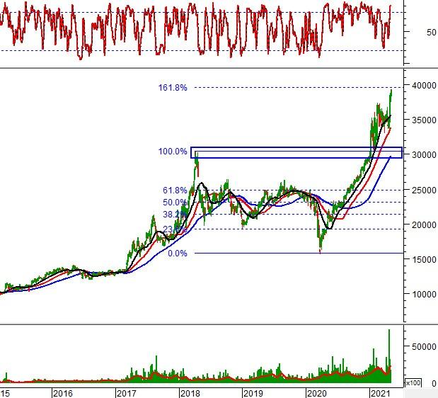"""Ngày 11/05/2021: 10 cổ phiếu """"nóng"""" dưới góc nhìn PTKT của Vietstock"""