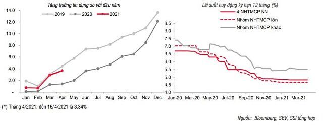 SSI Research: Lãi suất trên thị trường 2 tăng, thanh khoản khá dồi dào