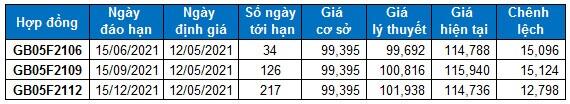 Chứng khoán phái sinh Ngày 12/05/2021: VN30-Index có thể test vùng 1,430-1,450 điểm?