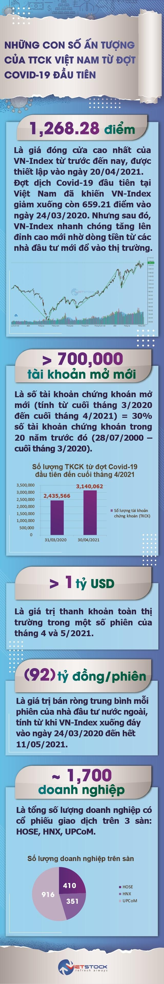 [Infografic] Những con số ấn tượng của TTCK Việt Nam từ đợt Covid-19 đầu tiên