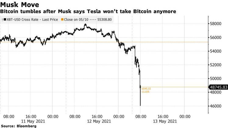 Bitcoin rớt 15% sau khi Elon Musk tạm ngưng chương trình mua Tesla bằng Bitcoin