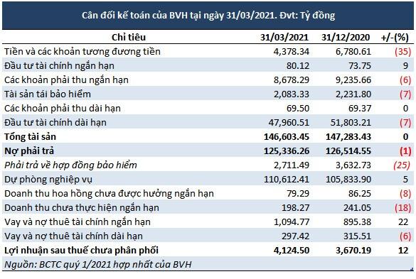 BVH quý 1: Đầu tư chứng khoán 'cứu' lỗ hoạt động kinh doanh bảo hiểm