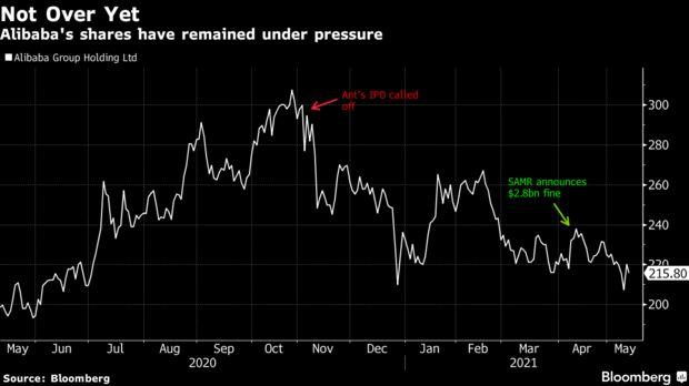 Tập đoàn Alibaba có quý lỗ đầu tiên kể từ năm 2012, cổ phiếu giảm 35% từ đỉnh