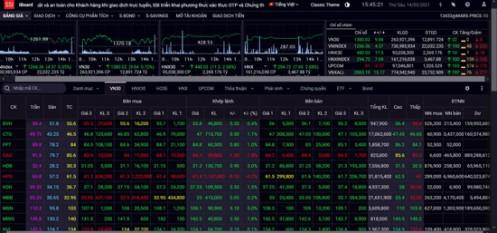 """Chứng khoán 14/5: FLC """"nổi sóng"""", VN-Index vững vàng tăng điểm phiên cuối tuần"""