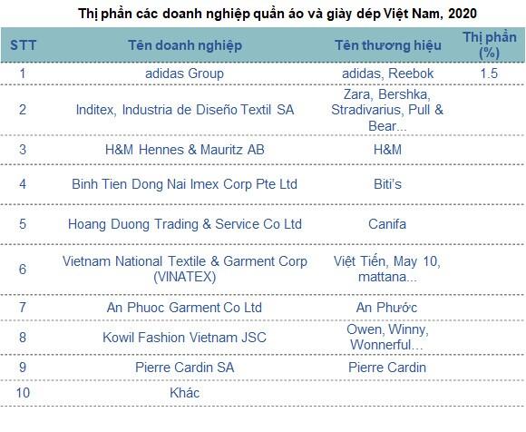 Thời trang Việt thu mình trước sự đổ bộ của thương hiệu ngoại