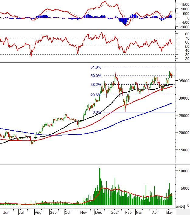 Phân tích kỹ thuật phiên chiều 17/05: VN-Index xuất hiện rung lắc
