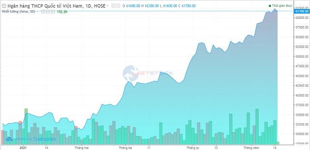 VIB: Giá cổ phiếu tăng phi mã, người nhà lãnh đạo muốn thoái bớt vốn