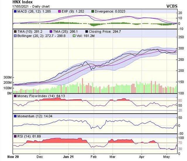 Góc nhìn kỹ thuật phiên giao dịch chứng khoán ngày 18/5: Áp lực bán có thể tiếp tục gia tăng
