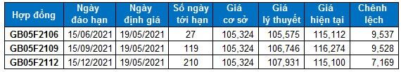 Chứng khoán phái sinh Ngày 19/05/2021: VN30-Index tiếp tục đi ngang