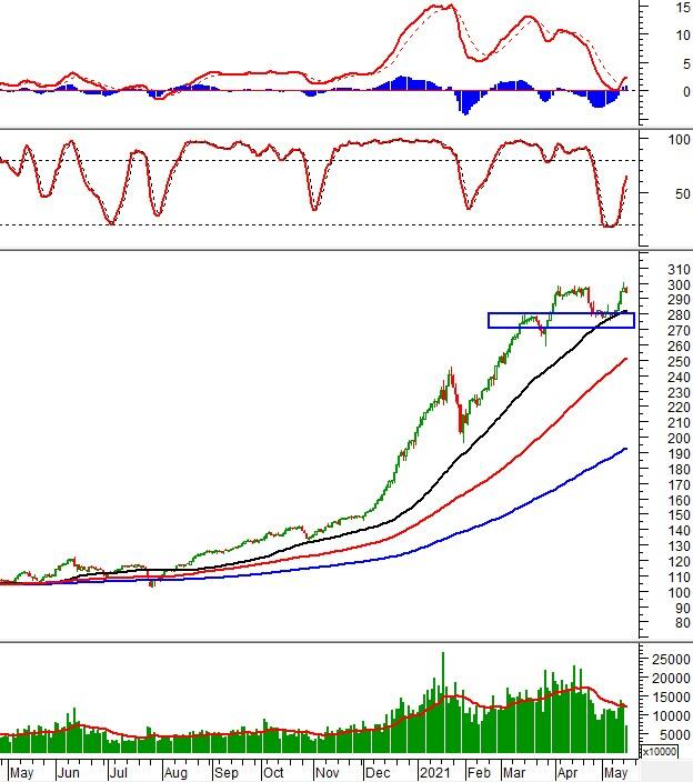 Phân tích kỹ thuật phiên chiều 18/05: VN-Index về gần đường Middle Band