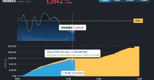 Chứng khoán 18/5: Luân chuyển chưa thực sự nhịp nhàng, VN-Index đang bị kéo về gần 1.250 điểm