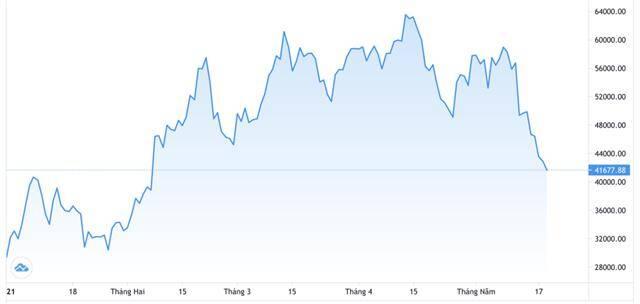 Thị trường tiền ảo đỏ lửa sau khi Trung Quốc cấm cung cấp dịch vụ về tiền ảo