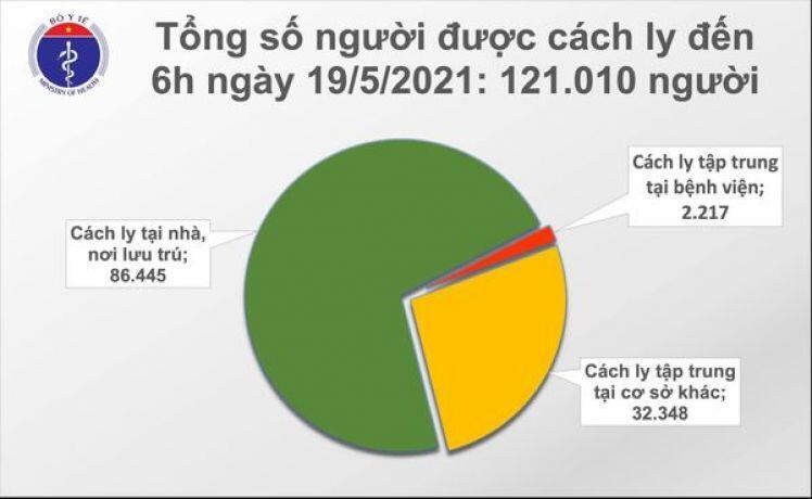 Sáng 19/5, thêm 30 ca mắc COVID-19 trong nước, Bắc Ninh 16 ca