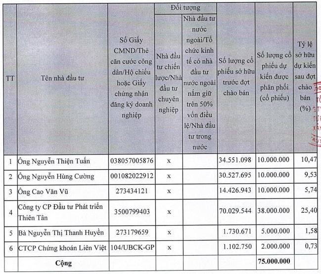 DIG phát hành cổ phiếu riêng lẻ cho nhà đầu tư chuyên nghiệp, giá 20 ngàn đồng/cp