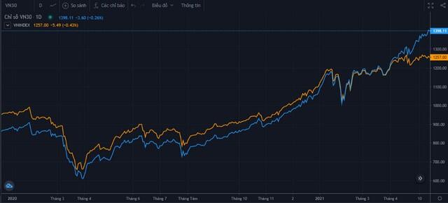 VN30-Index vượt 1.400 điểm và bỏ xa VN-Index, tuy nhiên rủi ro dần tăng lên?