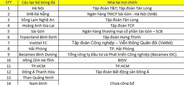 Hé lộ khoản lỗ 'khủng' của các CLB bóng đá Việt