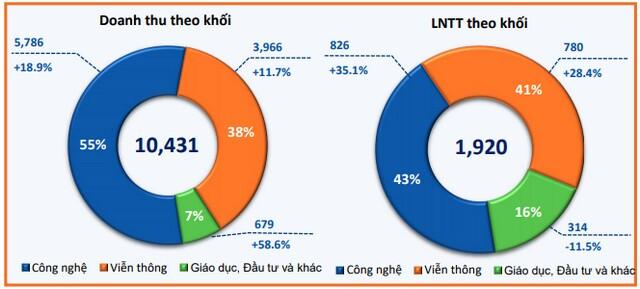FPT lãi ròng 4 tháng tăng gần 20%