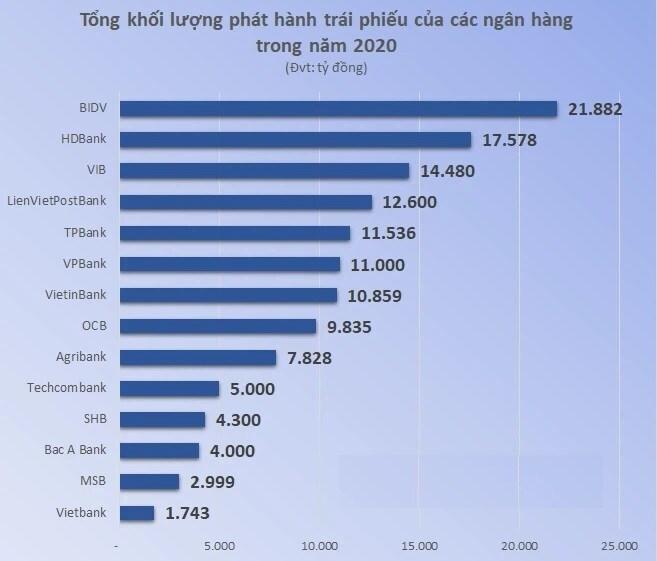 HDBank dự kiến phát hành 11.500 tỷ đồng trái phiếu