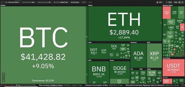 Giá Bitcoin hôm nay ngày 21/5: Lội ngược dòng ngoạn mục nhưng tiềm ẩn nhiều rủi ro