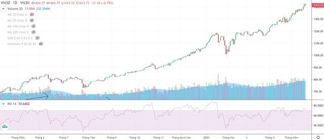 """Nhà đầu tư chứng khoán """"khóc"""" với tên tuổi một thời Vinamilk (VNM), Coteccons (CTD)..."""