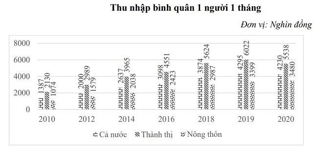 Tỉnh nào đứng đầu bảng xếp hạng thu nhập bình quân đầu người?