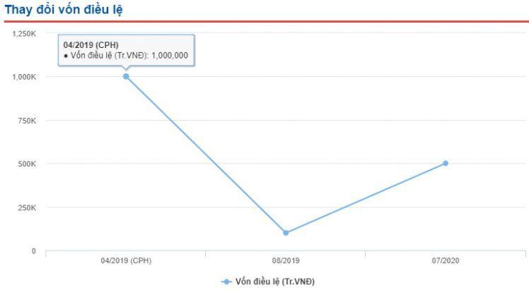 Cổ phiếu SCG tăng giá gấp 4 lần chỉ sau 1 tháng lên sàn