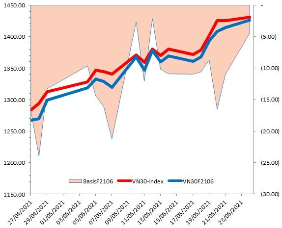 Chứng khoán phái sinh Ngày 25/05/2021: VN30-Index đã tiến vào vùng kháng cự 1,430-1,450 điểm