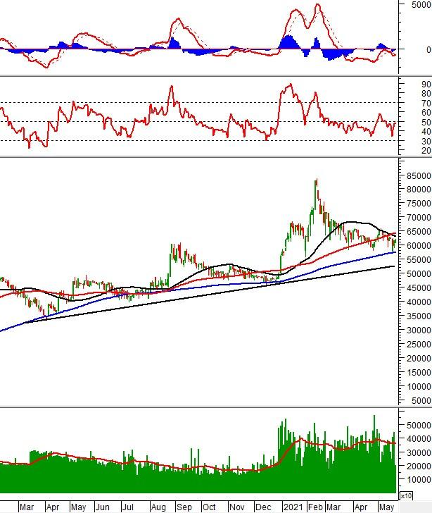 Phân tích kỹ thuật phiên chiều 24/05: VN-Index thiết lập mức cao mới