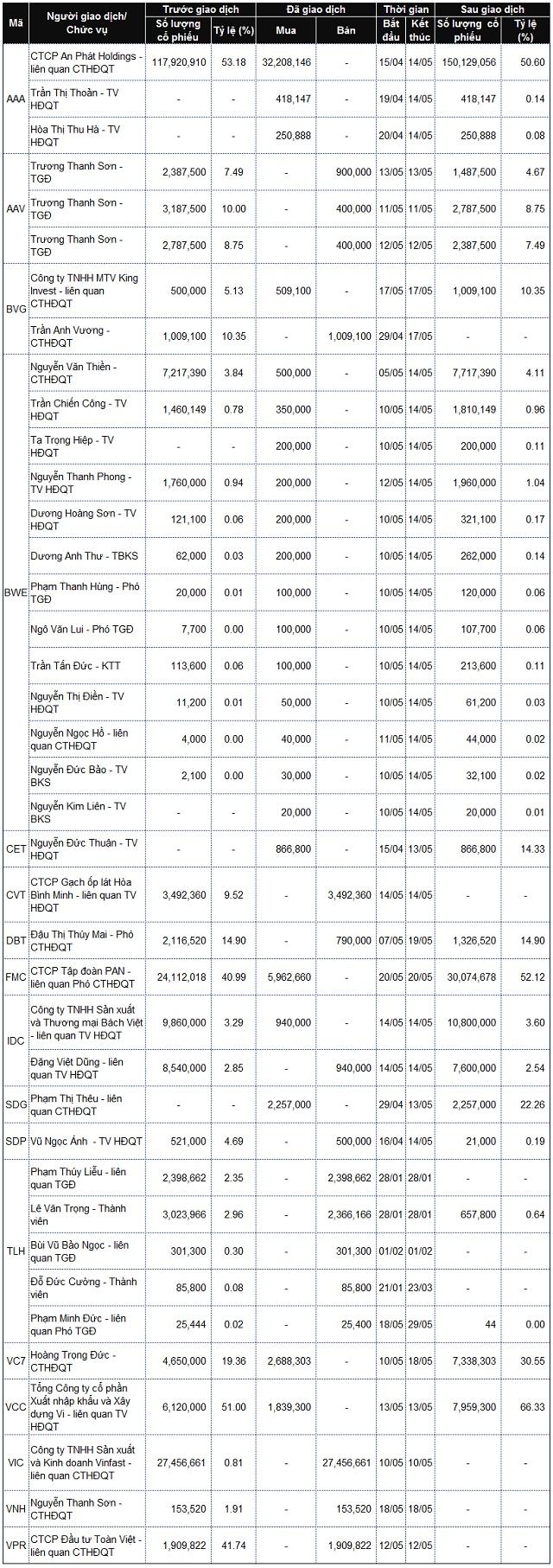 Lãnh đạo mua bán cổ phiếu: Đua nhau thoái vốn