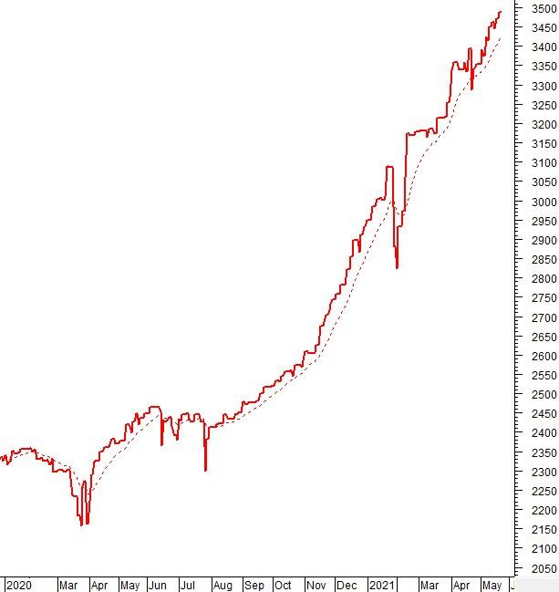 Vietstock Daily 25/05: VN-Index lập đỉnh mới