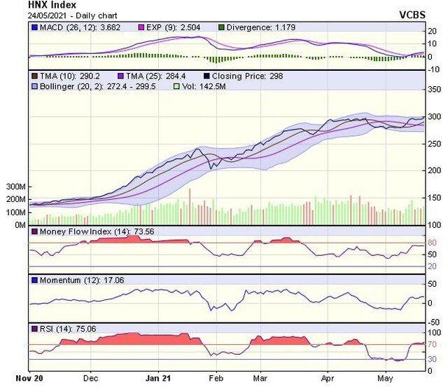 Góc nhìn kỹ thuật phiên giao dịch chứng khoán ngày 25/5: VN-Index có thể sớm tiến đến cột mốc 1.400 điểm